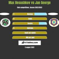 Max Besushkov vs Jan George h2h player stats