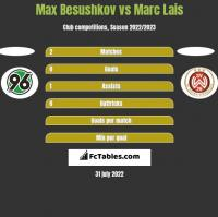 Max Besushkov vs Marc Lais h2h player stats