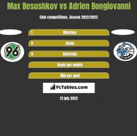 Max Besushkov vs Adrien Bongiovanni h2h player stats
