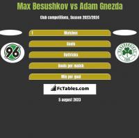 Max Besushkov vs Adam Gnezda h2h player stats