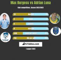 Max Burgess vs Adrian Luna h2h player stats