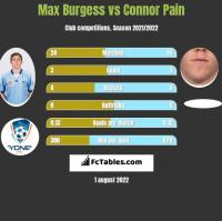 Max Burgess vs Connor Pain h2h player stats
