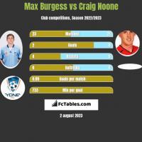 Max Burgess vs Craig Noone h2h player stats