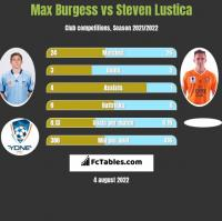 Max Burgess vs Steven Lustica h2h player stats