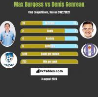 Max Burgess vs Denis Genreau h2h player stats