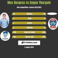 Max Burgess vs Angus Thurgate h2h player stats