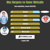 Max Burgess vs Conor Metcalfe h2h player stats
