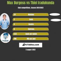 Max Burgess vs Thiel Iradukunda h2h player stats