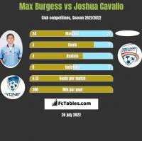 Max Burgess vs Joshua Cavallo h2h player stats