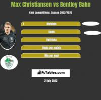 Max Christiansen vs Bentley Bahn h2h player stats