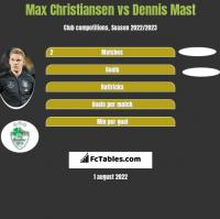 Max Christiansen vs Dennis Mast h2h player stats