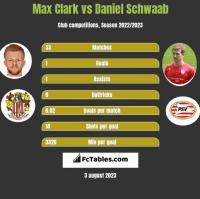 Max Clark vs Daniel Schwaab h2h player stats