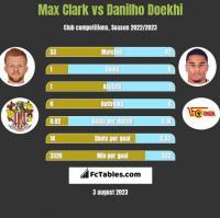 Max Clark vs Danilho Doekhi h2h player stats