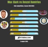 Max Clark vs Denzel Dumfries h2h player stats