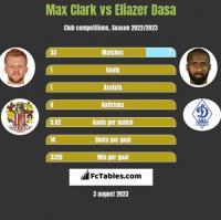 Max Clark vs Eliazer Dasa h2h player stats