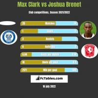 Max Clark vs Joshua Brenet h2h player stats