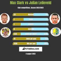 Max Clark vs Julian Lelieveld h2h player stats