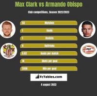 Max Clark vs Armando Obispo h2h player stats