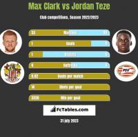 Max Clark vs Jordan Teze h2h player stats