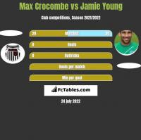 Max Crocombe vs Jamie Young h2h player stats