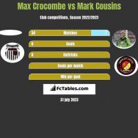 Max Crocombe vs Mark Cousins h2h player stats