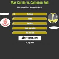 Max Currie vs Cameron Bell h2h player stats