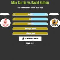 Max Currie vs David Hutton h2h player stats