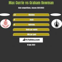 Max Currie vs Graham Bowman h2h player stats
