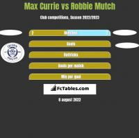 Max Currie vs Robbie Mutch h2h player stats