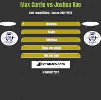 Max Currie vs Joshua Rae h2h player stats