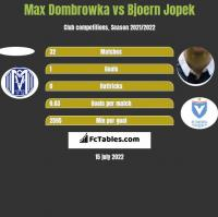 Max Dombrowka vs Bjoern Jopek h2h player stats