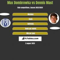 Max Dombrowka vs Dennis Mast h2h player stats