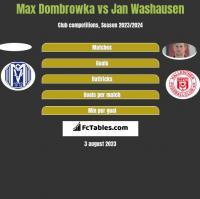 Max Dombrowka vs Jan Washausen h2h player stats