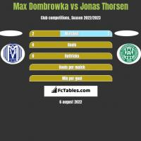 Max Dombrowka vs Jonas Thorsen h2h player stats