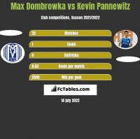 Max Dombrowka vs Kevin Pannewitz h2h player stats