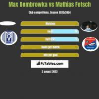 Max Dombrowka vs Mathias Fetsch h2h player stats