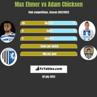 Max Ehmer vs Adam Chicksen h2h player stats
