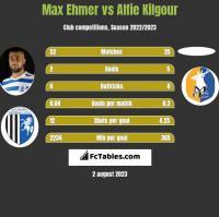 Max Ehmer vs Alfie Kilgour h2h player stats