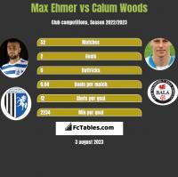 Max Ehmer vs Calum Woods h2h player stats