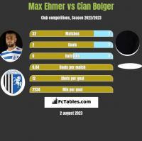 Max Ehmer vs Cian Bolger h2h player stats