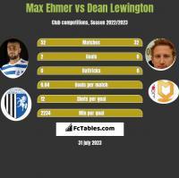 Max Ehmer vs Dean Lewington h2h player stats