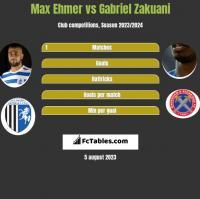 Max Ehmer vs Gabriel Zakuani h2h player stats