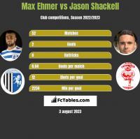Max Ehmer vs Jason Shackell h2h player stats