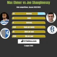 Max Ehmer vs Joe Shaughnessy h2h player stats