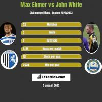 Max Ehmer vs John White h2h player stats