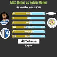 Max Ehmer vs Kelvin Mellor h2h player stats