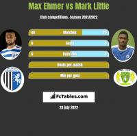 Max Ehmer vs Mark Little h2h player stats