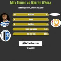 Max Ehmer vs Warren O'Hora h2h player stats