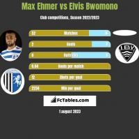 Max Ehmer vs Elvis Bwomono h2h player stats