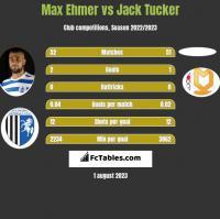 Max Ehmer vs Jack Tucker h2h player stats